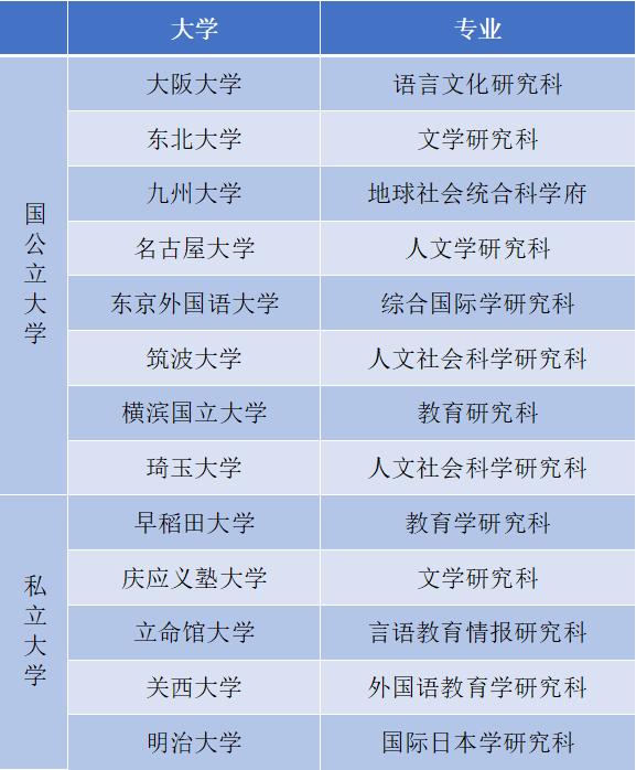日本留学——日本语教育专业全面分...